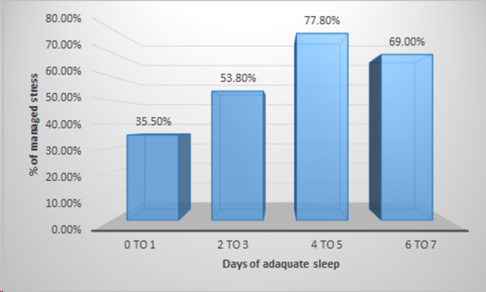 Stress is woefully undermanaged by students who fail to get adquate sleep at least 4 to 5 nights in a row.